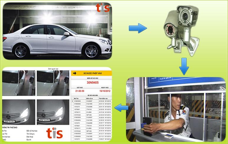 Dịch vụ cho thuê hệ thống quản lý bãi đỗ xe