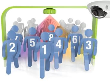 People Counting, giải pháp đếm khách hàng ra vào trung tâm thương mại